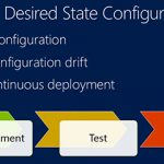 PowerShell Desired State Configuration (DSC): An Introduction