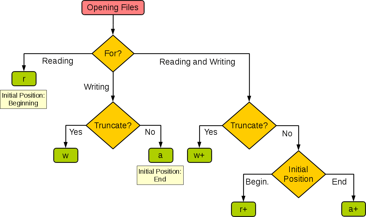Python File Modes