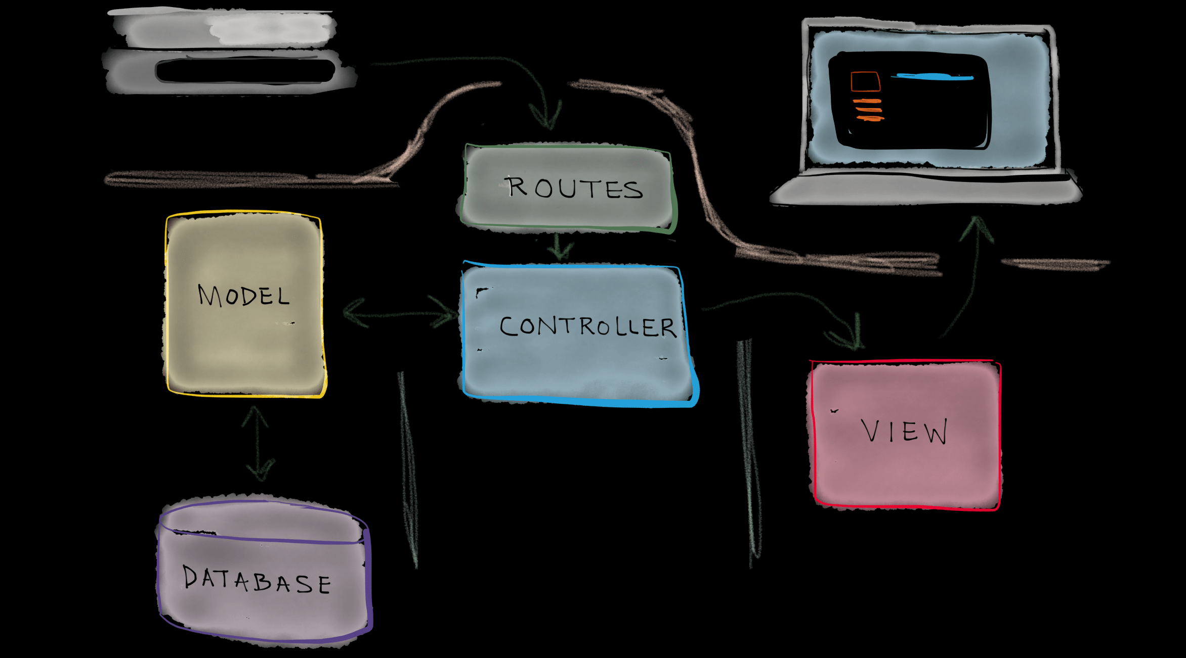 Controllers In Laravel - An Introduction