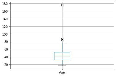 Age boxplot image