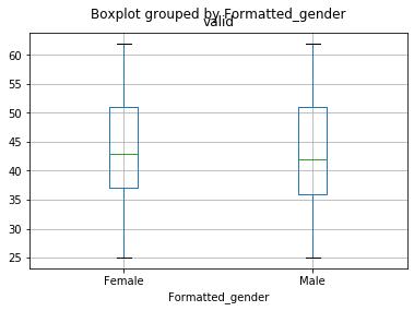formatted gender
