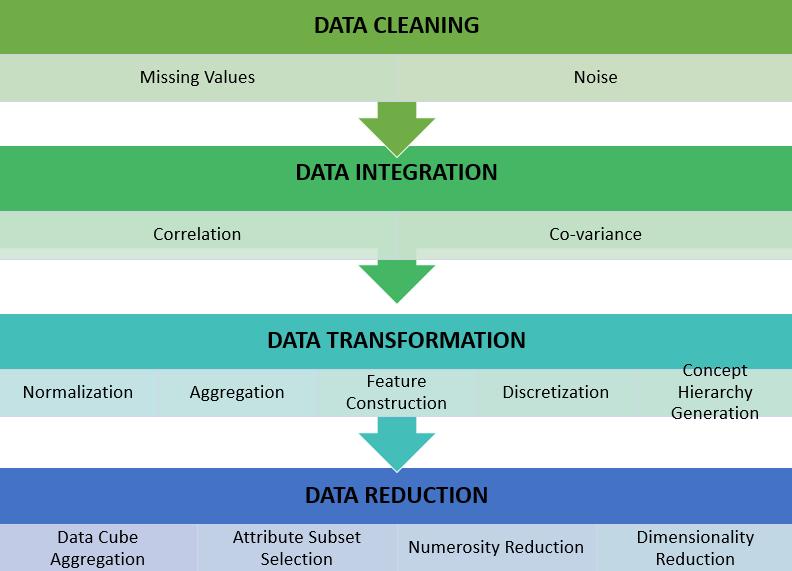 Data preprocessing summary
